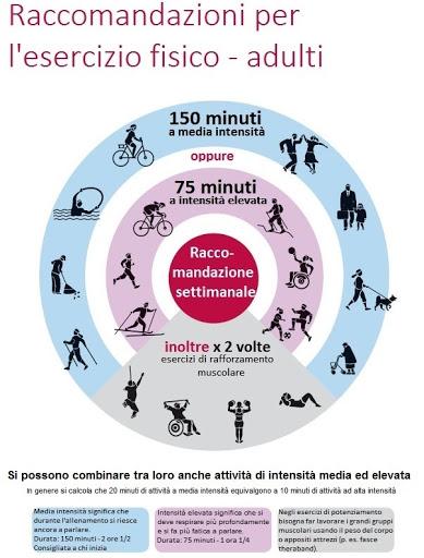 Raccomandazioni OMS - attività fisica Areafisio - Manerba Riabilitazione Movimento Benessere